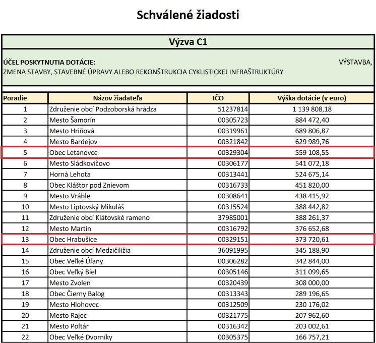 Cyklotrasa - Zoznam schválených žiadostí